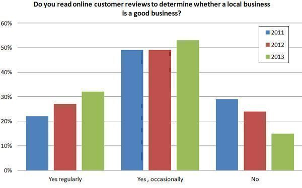 Do-you-read-online-customer-reviews-to-determine-whether-a-local-business-is-a-good-business2