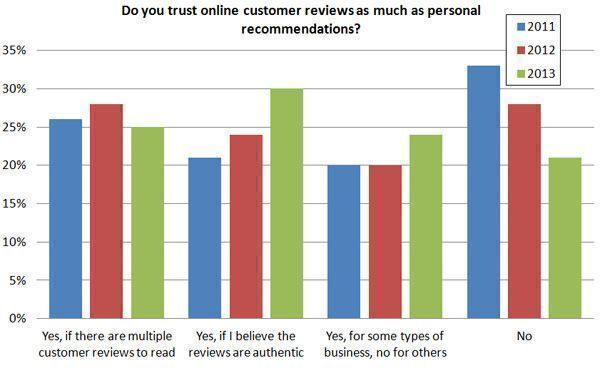 Do-you-trust-online-customer-reviews-as-much-as-personal-recommendations