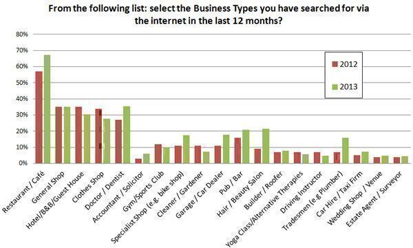 From-the-following-list-select-the-business-types-you-have-searched-for-via-the-internet-in-the-lst-12-months1
