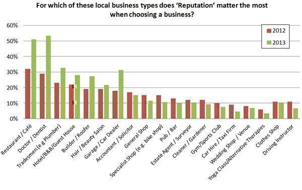 From-which-of-these-local-business-types-does-Reputation-matter-the-most-when-choosing-a-business