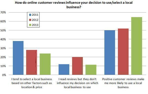 How-do-online-customer-reviews-influence-your-decision-to-use-or-select-a-local-business