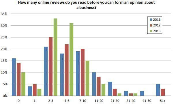 How-many-online-reviews-do-you-read-before-you-can-form-an-opinion-about-a-business