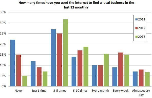 How-many-times-have-you-used-the-internet-to-find-a-local-business-in-the-last-12-months1