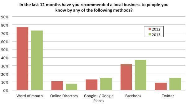 In-the-last-12-months-have-you-recommended-a-local-business-to-someone-you-know-by-any-of-the-following-methods3