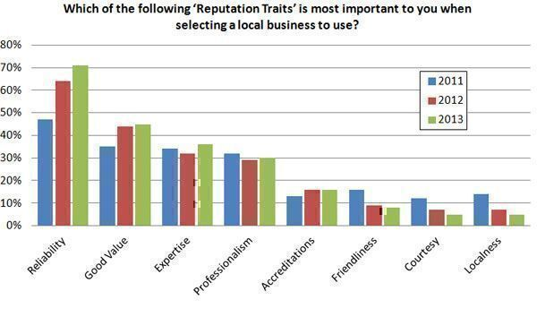 Which-of-the-following-Reputation-Traits-is-most-important-to-you-when-selecting-a-local-business-to-use1