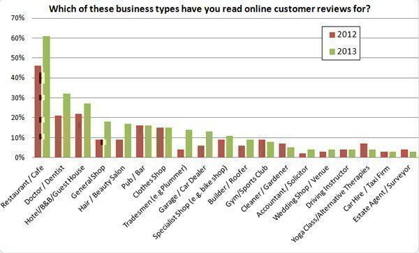 Which-of-these-business-types-have-you-read-online-customer-reviews-for1