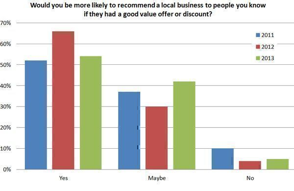 Would-you-be-more-likely-to-recommend-a-local-business-to-people-you-know-if-they-had-a-good-value-offer-or-discount