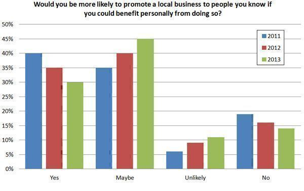 Would-you-be-more-lilely-to-promote-a-local-business-to-people-if-you-could-benefit-personally-from-doing-so