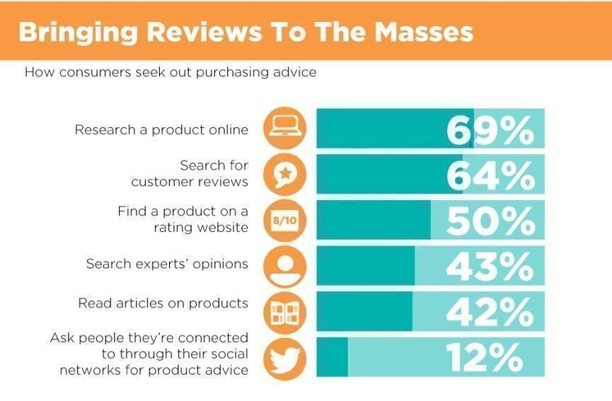 Why Reviews Count: The Influence of Customer Reviews
