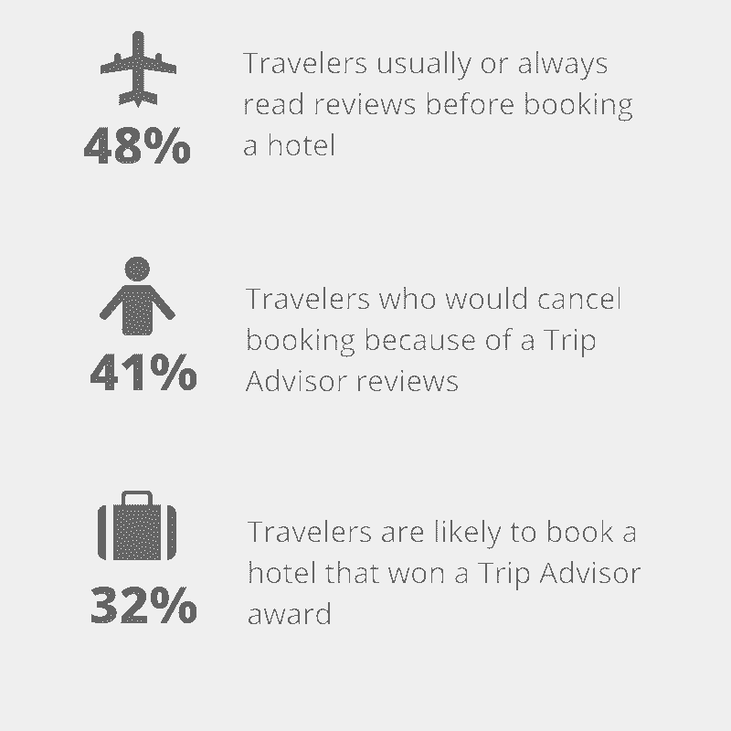 Travelers always read reviews before booking a hotel