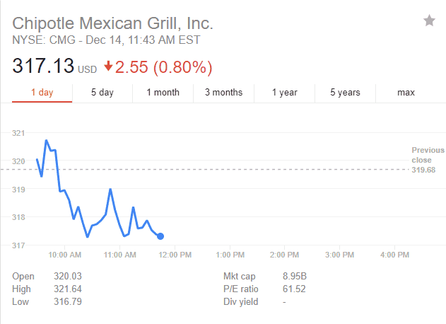 chipotle mexican grill stock