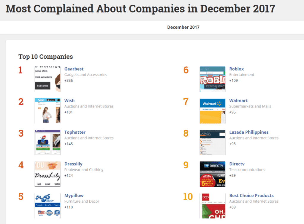 top 10 most complained about companies in december 2017
