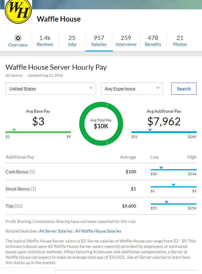 Waffle House Server Hourly Pay
