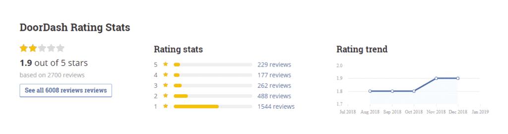 DoorDash rating