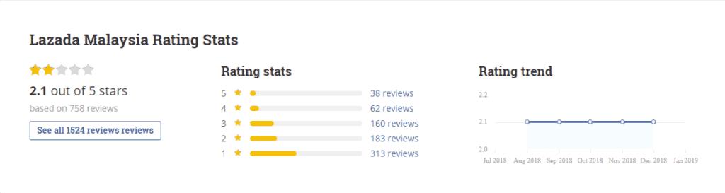 Lazada Malaysia rating