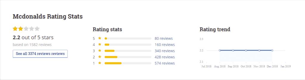 Mcdonald's rating