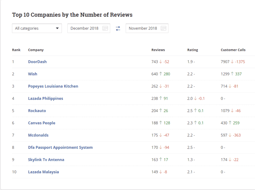 Most Reviewed Companies in December 2018