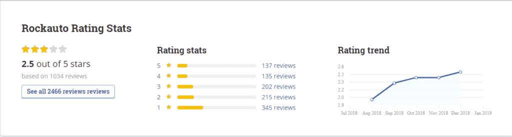 RockAuto rating