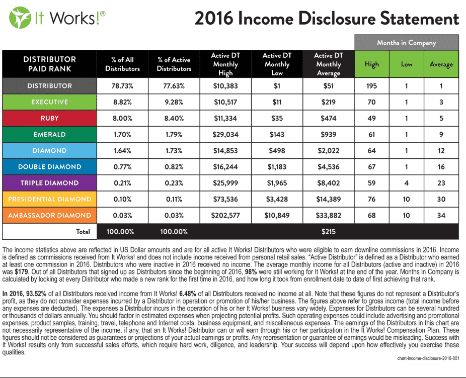 It Works Distributor Income