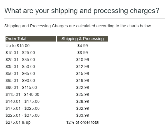 The Swiss Colony shipping charges