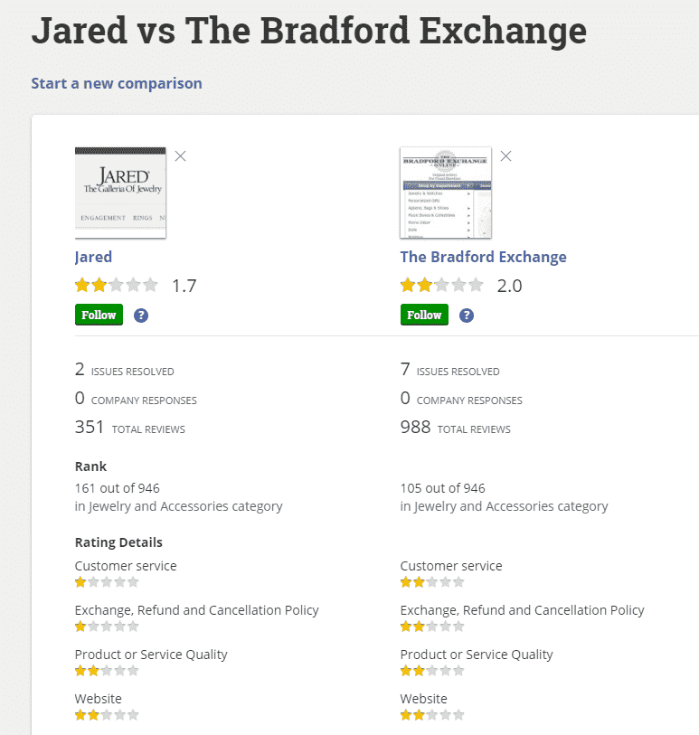 Jared vs The Bradford Exchange