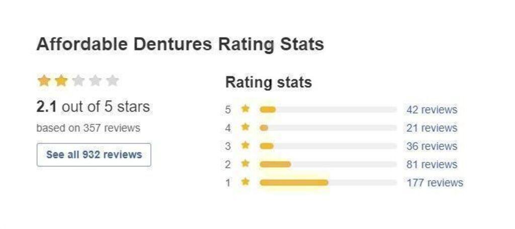 Affordable Dentures rating