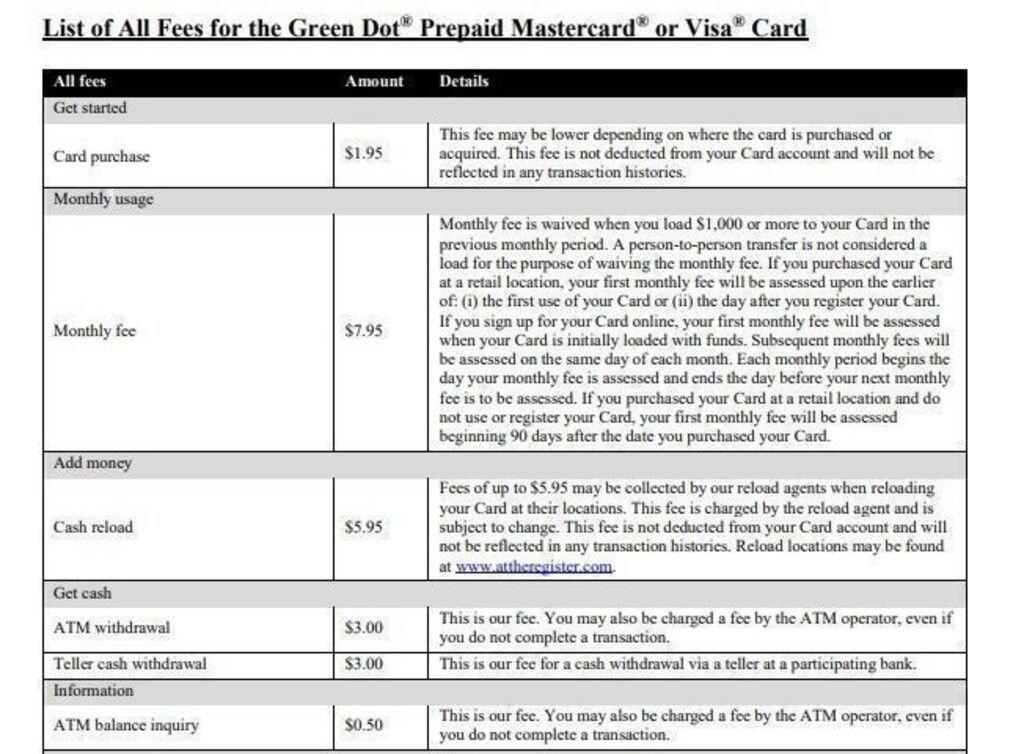 Green Dot prepaid cards fees