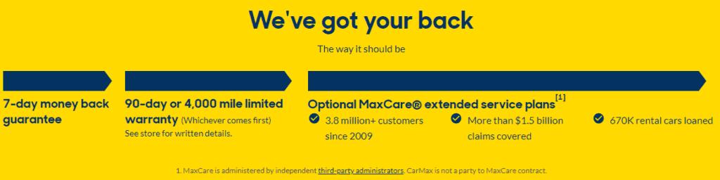 CarMax warranty policy