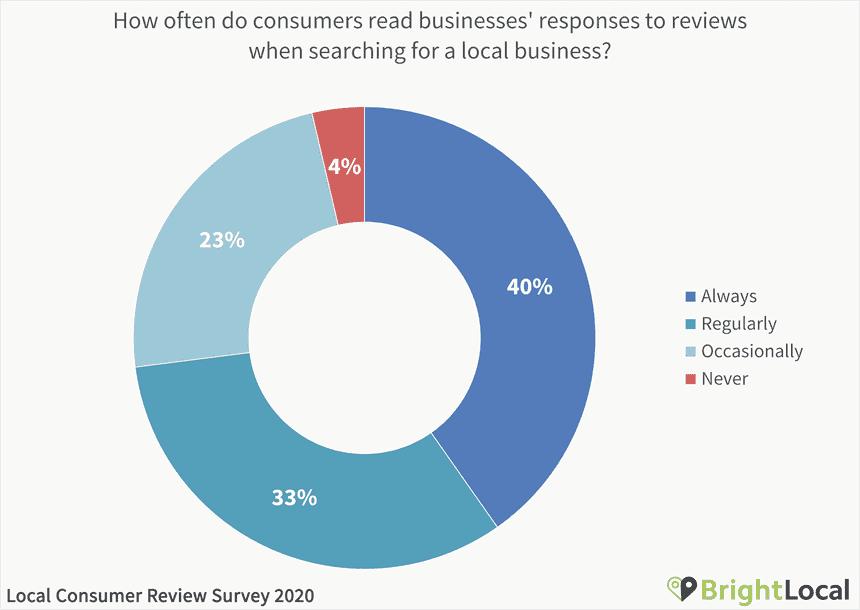 Consumer reviews survey 2020