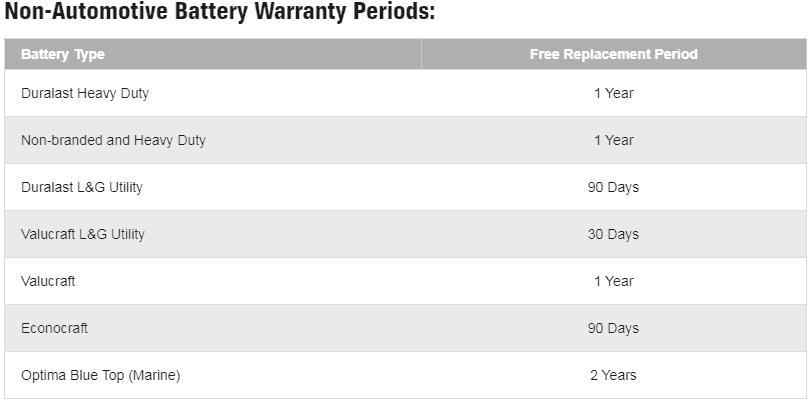 Duralast non-automative warranty
